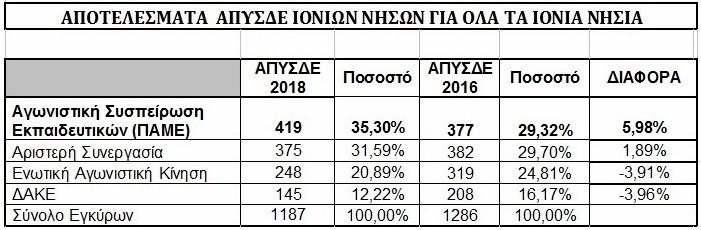 APYSDE_IONIA
