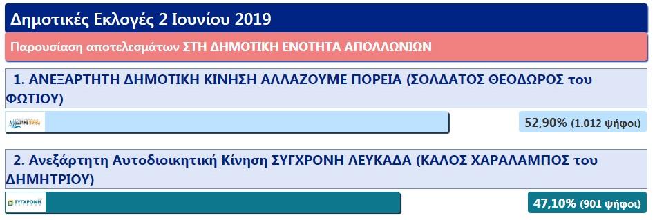 dimotiki_enotita_apollonion