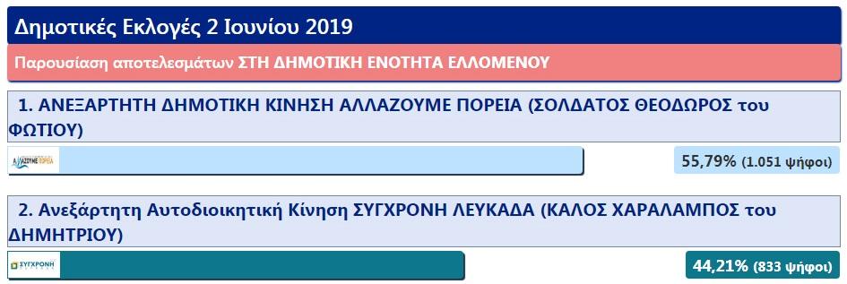 dimotiki_enotita_ellomenou