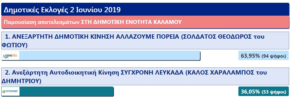 dimotiki_enotita_kalamou