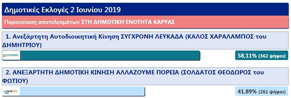 dimotiki_enotita_karias