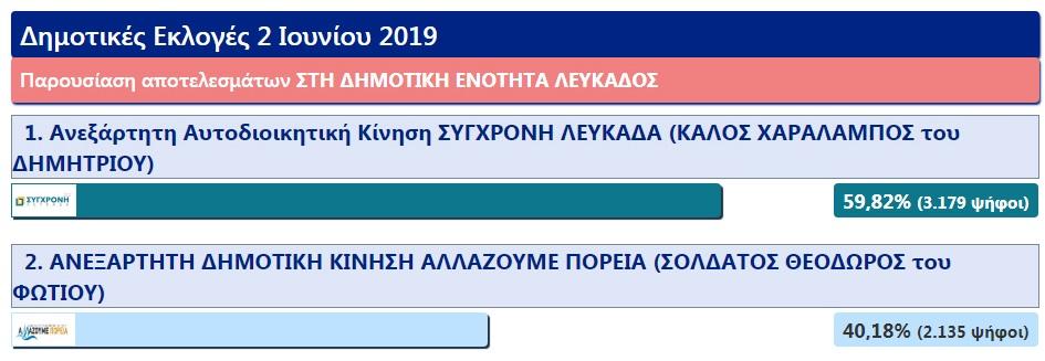 dimotiki_enotita_lefkadas