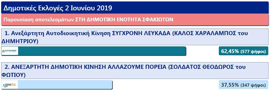 dimotiki_enotita_sfakioton