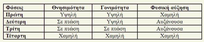 faseis_dhmografikhs_metavashs
